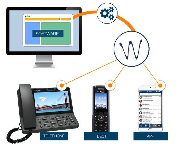 #1 VoIP Telefonie & Video Collaboration